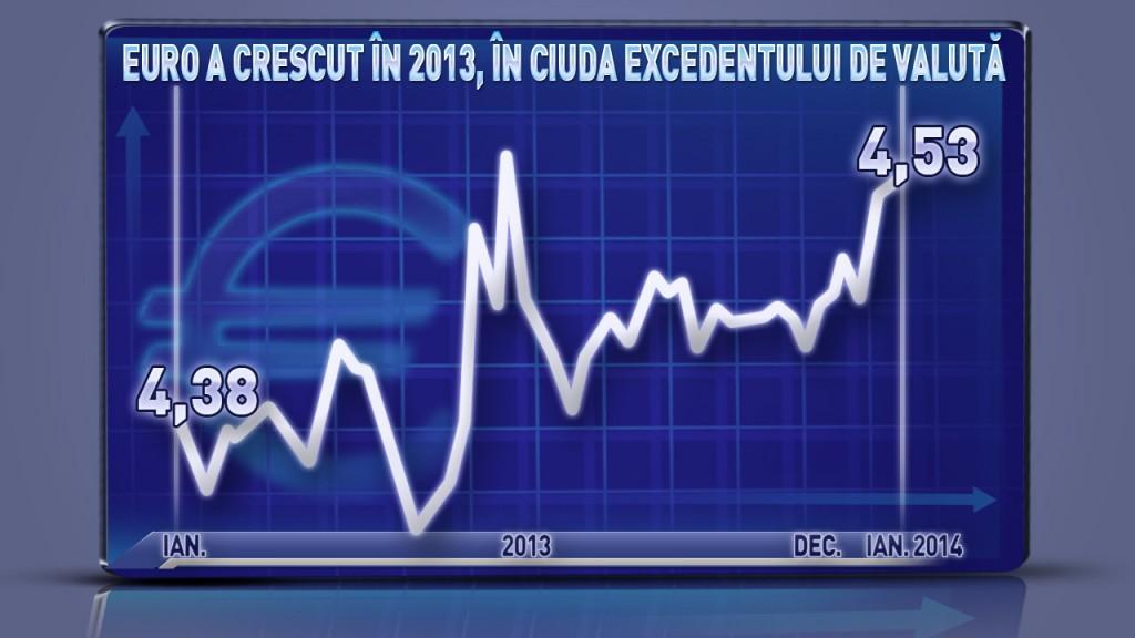grafic excedent valuta
