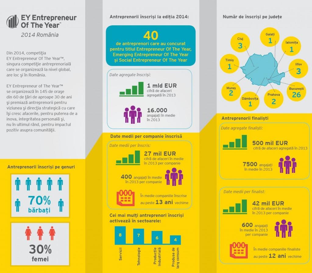 infografic EOY