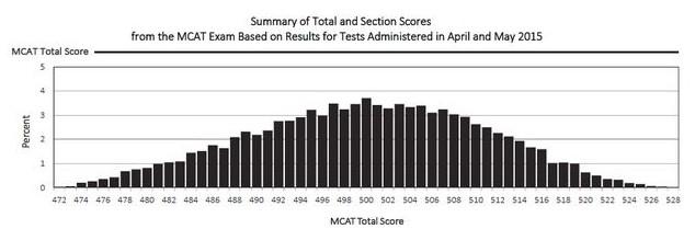 MCAT-scores-e1435824107284
