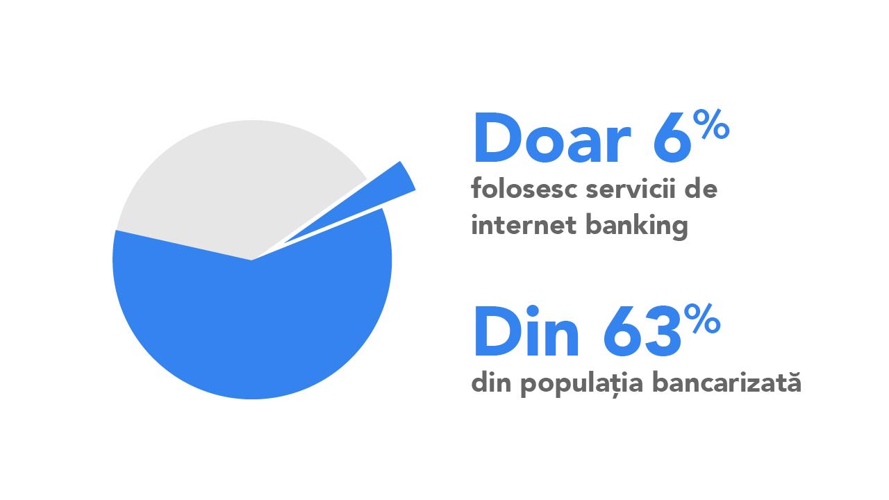 bancarizare