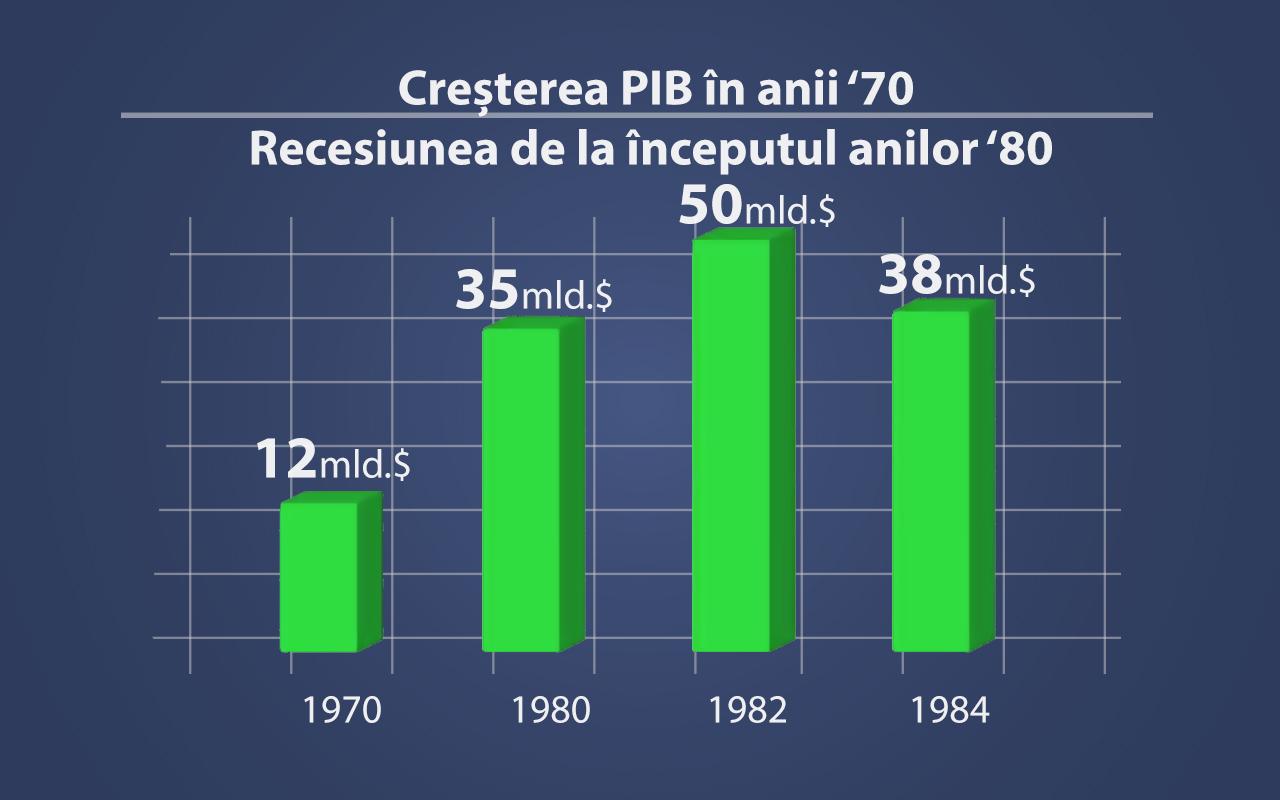 pib 70